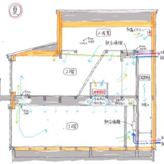 夏の階間空調のしくみ。1階天井および2階床から冷気が吹き出す。猛暑時は、予備エアコンからの冷気が、小屋裏の床の隙間から降りてくる