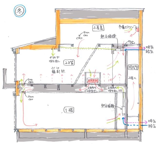 冬の階間空調のしくみ。1階天井および2階床から暖気が吹き出す。2階の床は床暖のように輻射熱を発し、部屋全体を温める