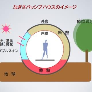 なぎさパッシブハウスのイメージ。断熱された外皮の一部をダブルスキンとして、採光、通風、集熱、換気などを行う。床下の蓄熱層に貯めたエネルギーを夜間に放出