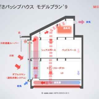 ダブルスキン部分に通気予熱システムを設置。太陽光による熱と取り込まれた空気を室内に循環させることで、熱効率の省エネ化を図る